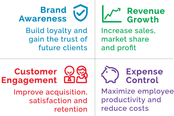 graphic explaining business impact on brand awareness, revenue growth, customer engagement, expense control